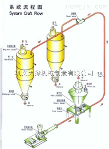 电厂专用粉体输送设备料封泵