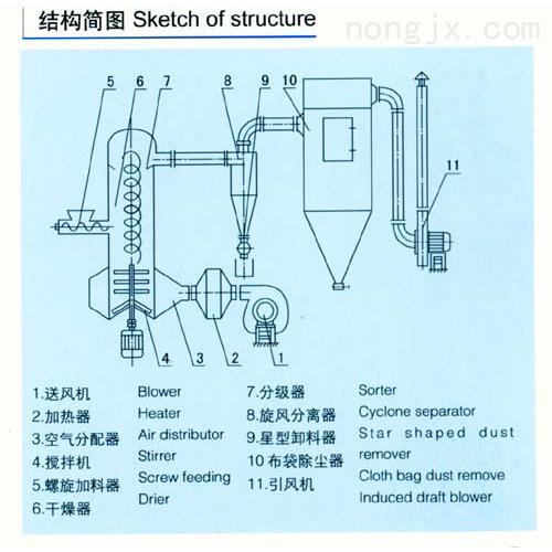 [新品] 玉米淀粉干燥机(XSG-4)