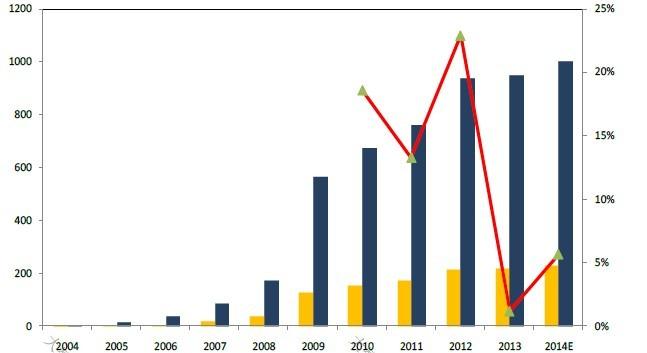 我国2008年之后的三大产业结构比例图